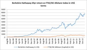 Berkshire Hathaway 20yr return vs. FTSE/JSE Allshare Index in US$ terms